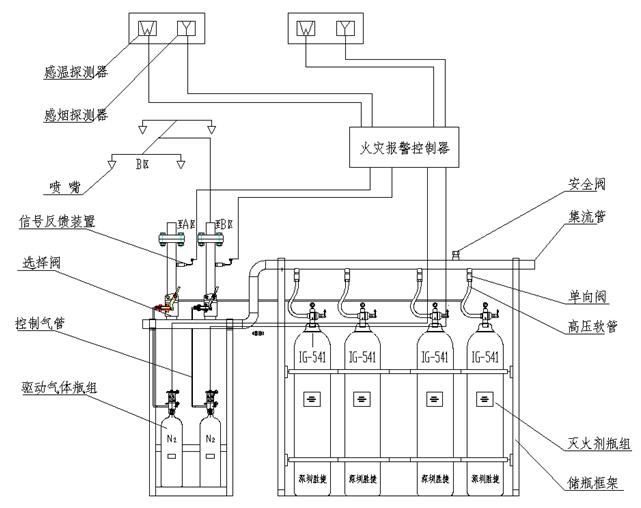 中科IG541气体灭火系统